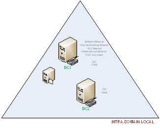 ad design scenario fsmo role gc placement Best practices for fsmo role holder  since ad is a multimaster design,  make both dcs gc servers, and leave the infra master role wherever it landed.